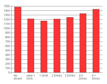 Statistik Alkohol Lebenserwartung